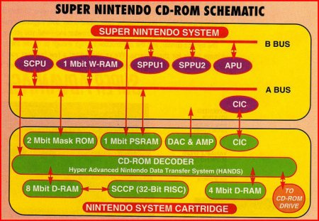 PRODUCTION SUPER NES CD-ROM SPECS REVEALED!