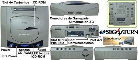 История Sega Saturn
